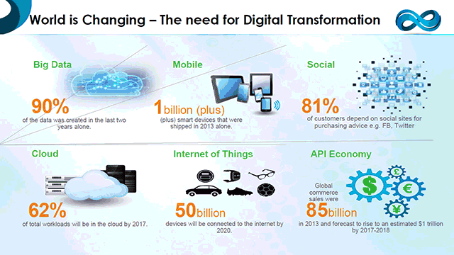 Initiating Digital Transformation Nobody Wants To Get