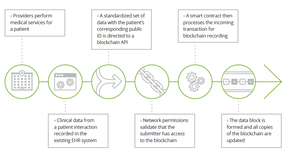 Blockchain Insurance deloitte healthcare implementation