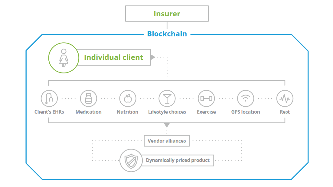 Blockchain Insurance deloitte life insurance