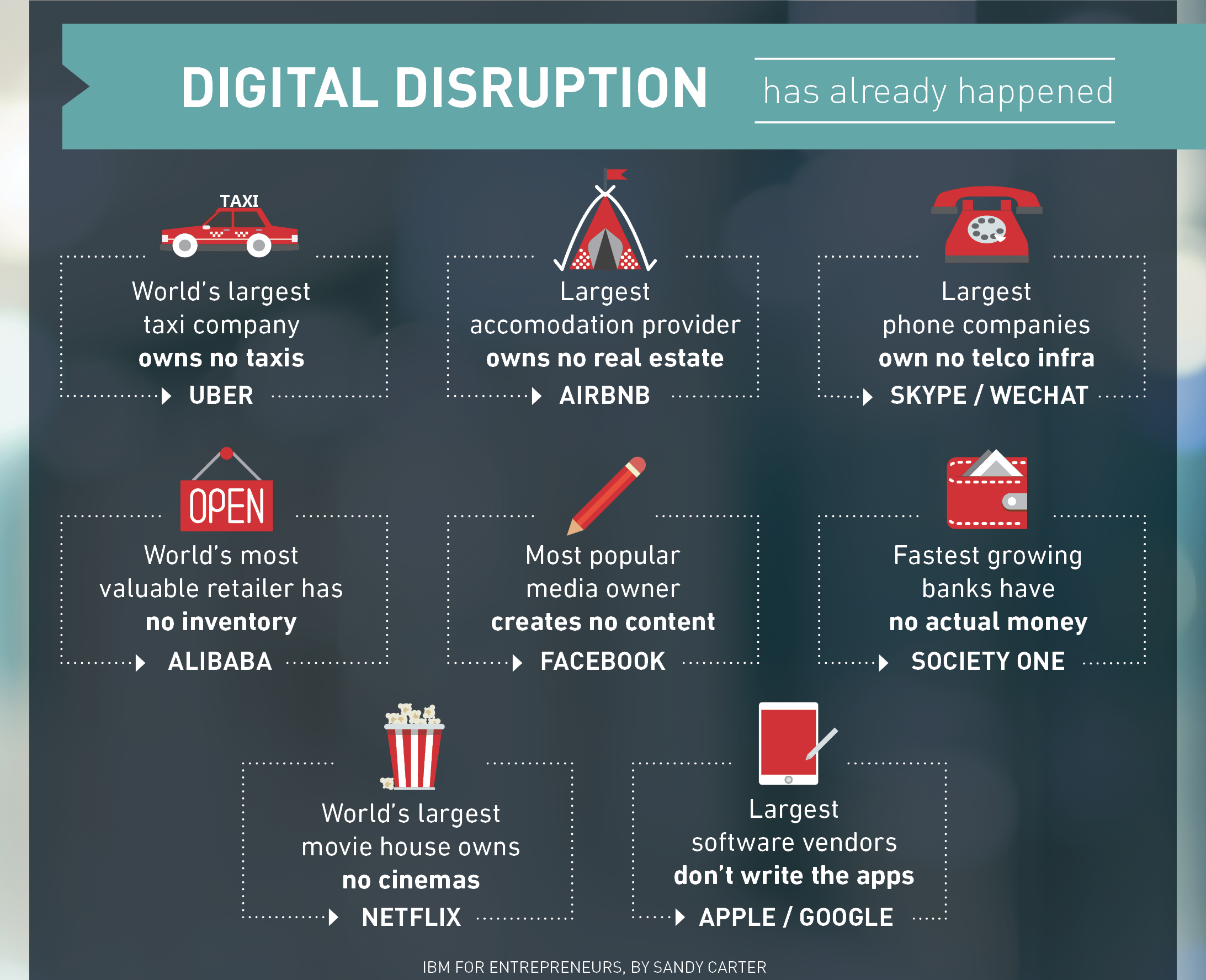 Digital-transformation-famous-digital-disruptors
