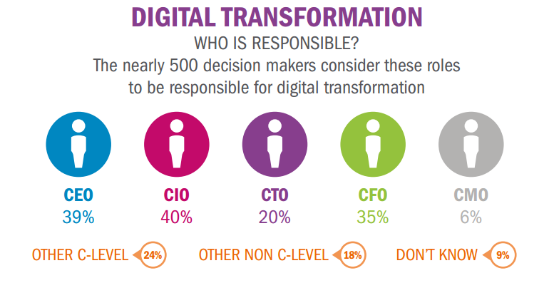 Executives-uncertain-about-their-roles-in-digital-transformation