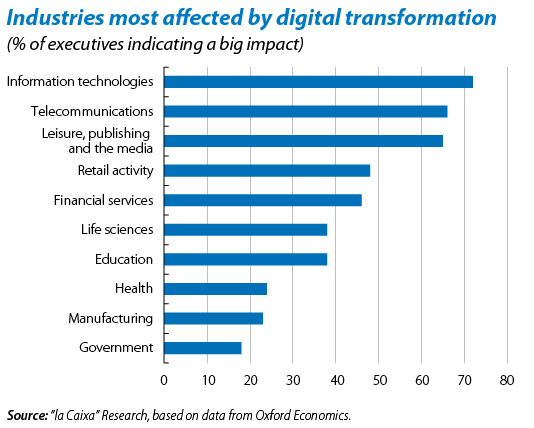 Industries-most-affected-by-digital-transformation-v2