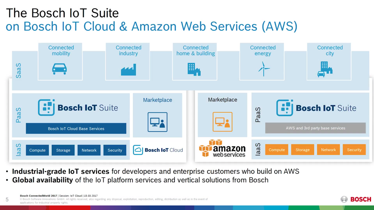 Cloud Foundry Summit Bosch IoT AWS v2