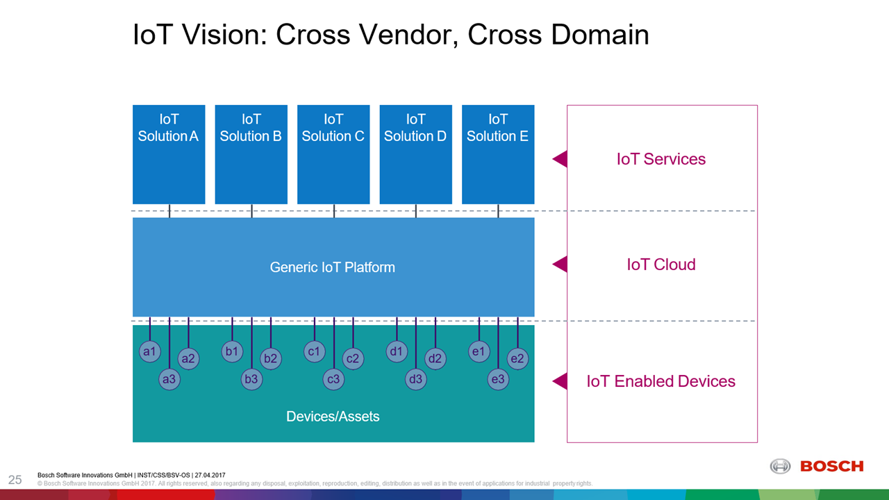 Cloud Foundry Summit Bosch IoT generic cloud