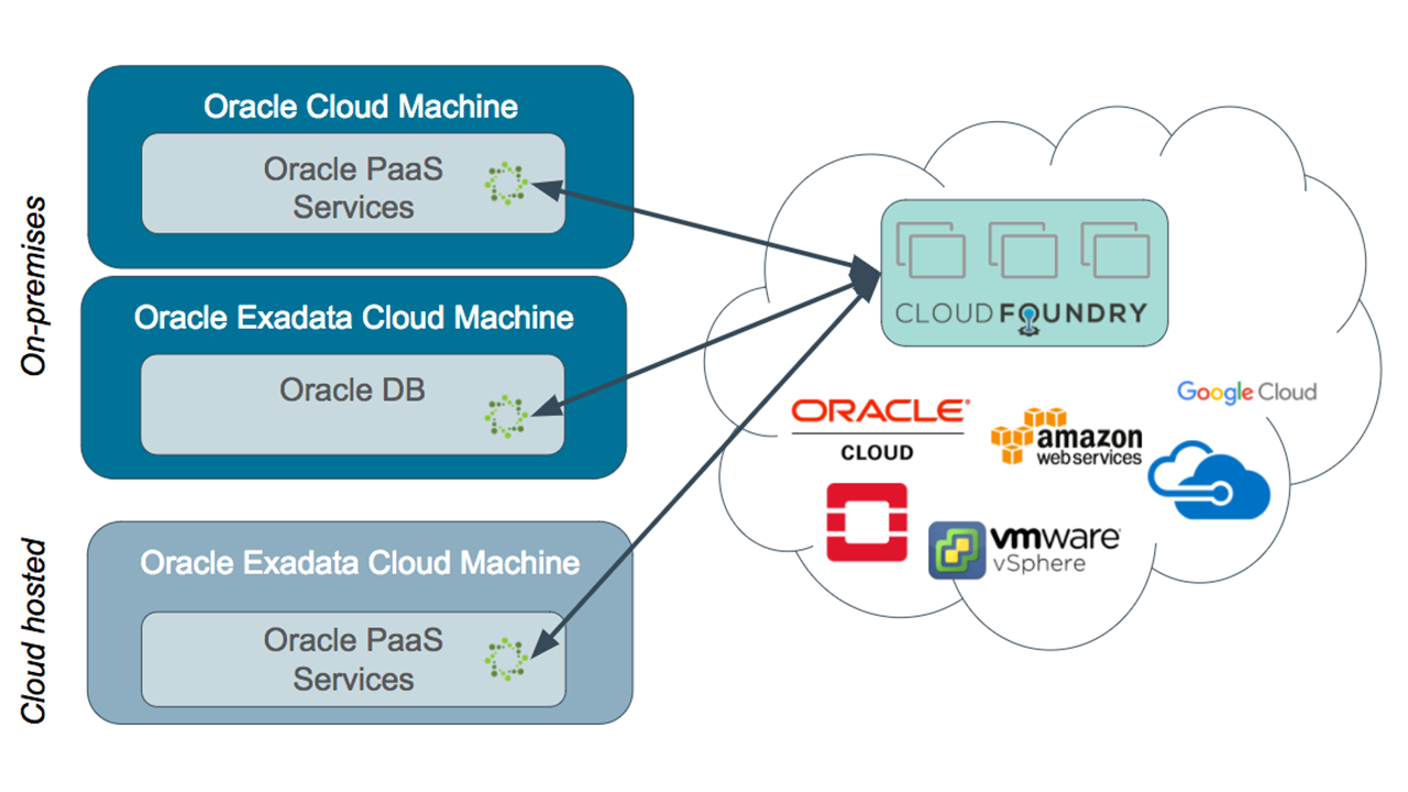 Oracle cloud foundry service broker