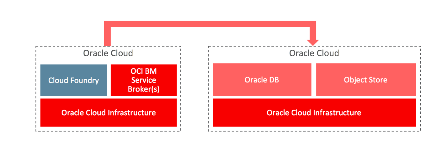oracle-service-broker-cloud-foundry-for-Oracle-Cloud-Infrastructure-needs