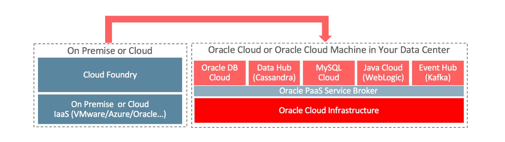 oracle-service-broker-cloud-foundry-for-Oracle-Cloud-Platform-PaaS