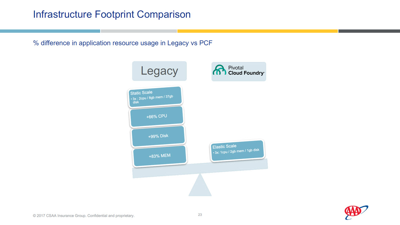 CF Summit Europe 2017 CSAA Insurance Pivotal Cloud Foundry infrastructure comparison