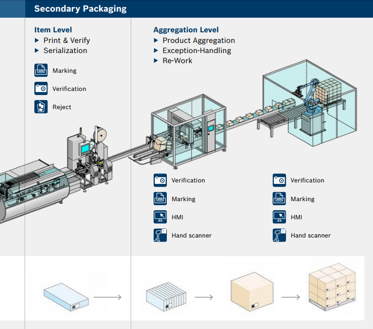 bosch-track-and-trace-secondary-packaging-pipeline-v1