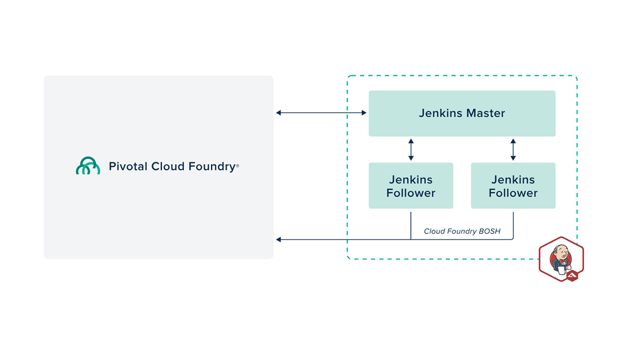 Hidden Tricks of Jenkins to Bolster Continuous Integration