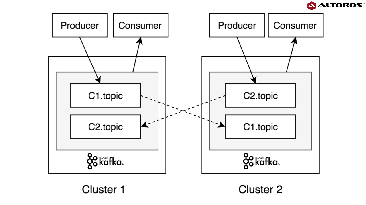 Multi-Cluster Deployment Options for Apache Kafka: Pros and