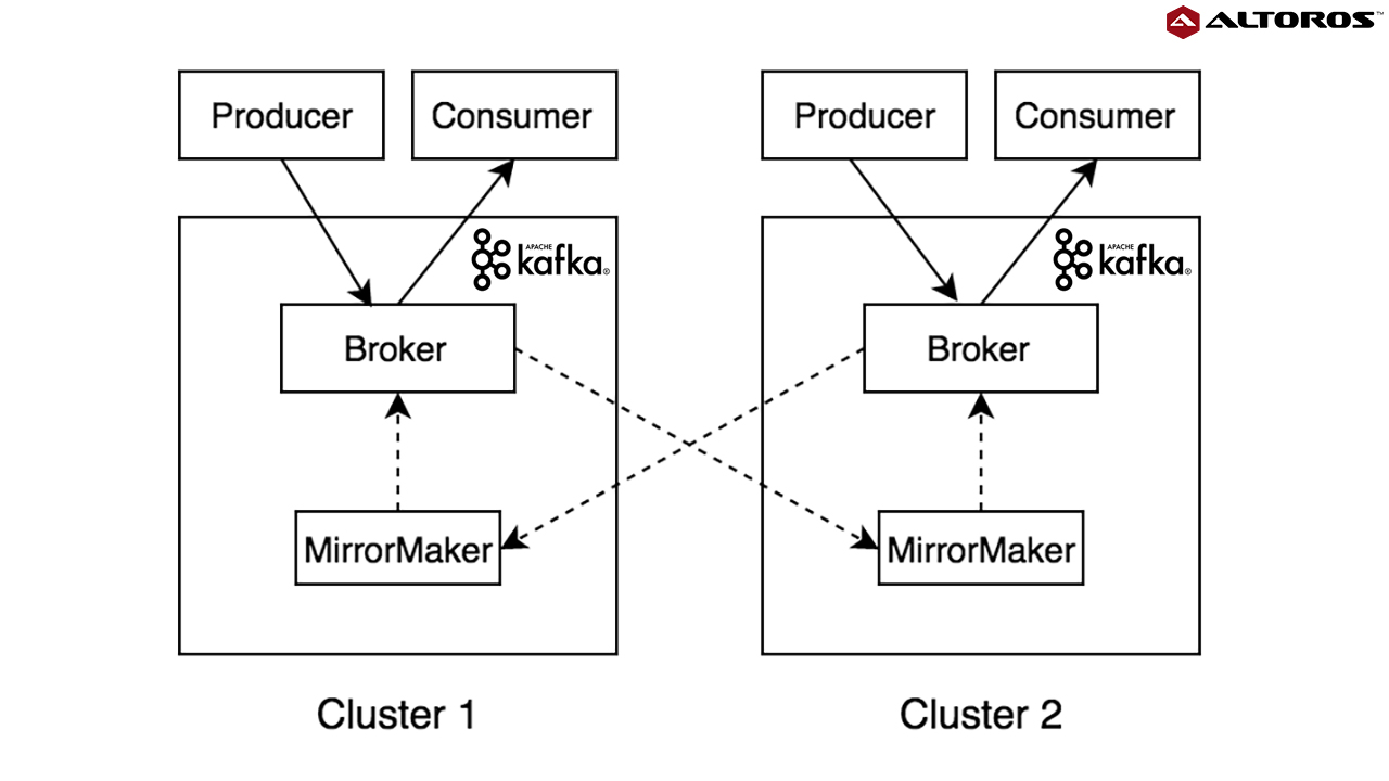 Multi-Cluster Deployment Options for Apache Kafka: Pros and Cons