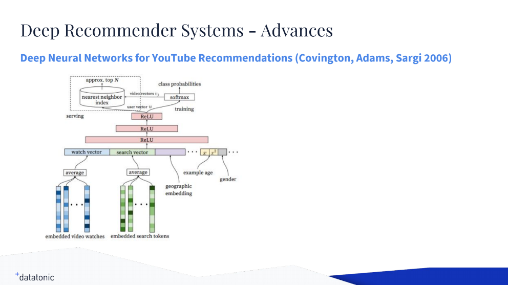 Building Recommenders with Multilayer Perceptron Using