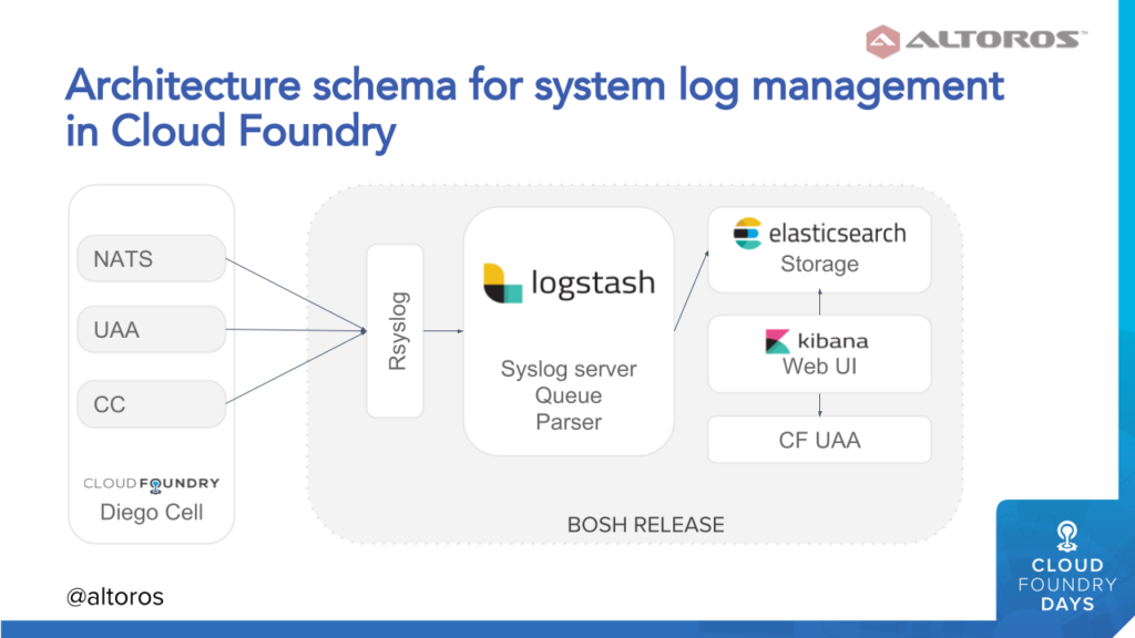 Using Logsearch for Hybrid Cloud Foundry and Kubernetes
