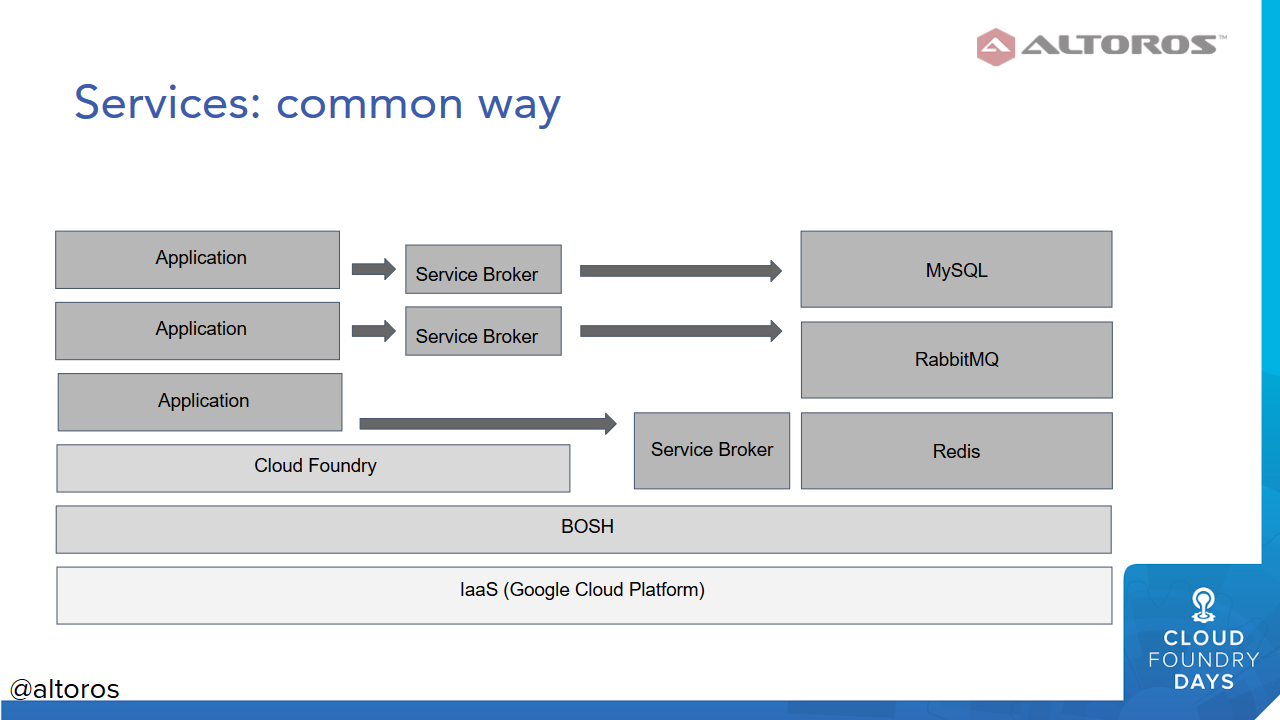 Deploying Services to Cloud Foundry Using Kubernetes: Less