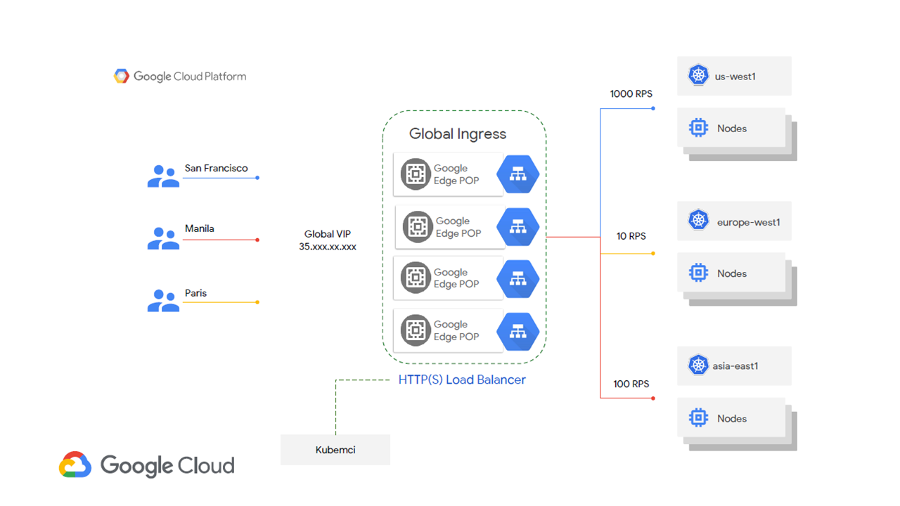 Managing Multi-Cluster Workloads with Google Kubernetes Engine | Altoros