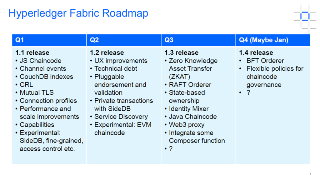 Hyperledger Fabric v1 2: What's New and the Roadmap for 2018 | Altoros
