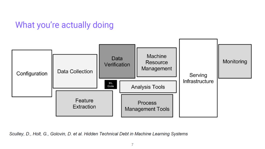 DataOps: The Challenges of Operating a Machine Learning Model | Altoros