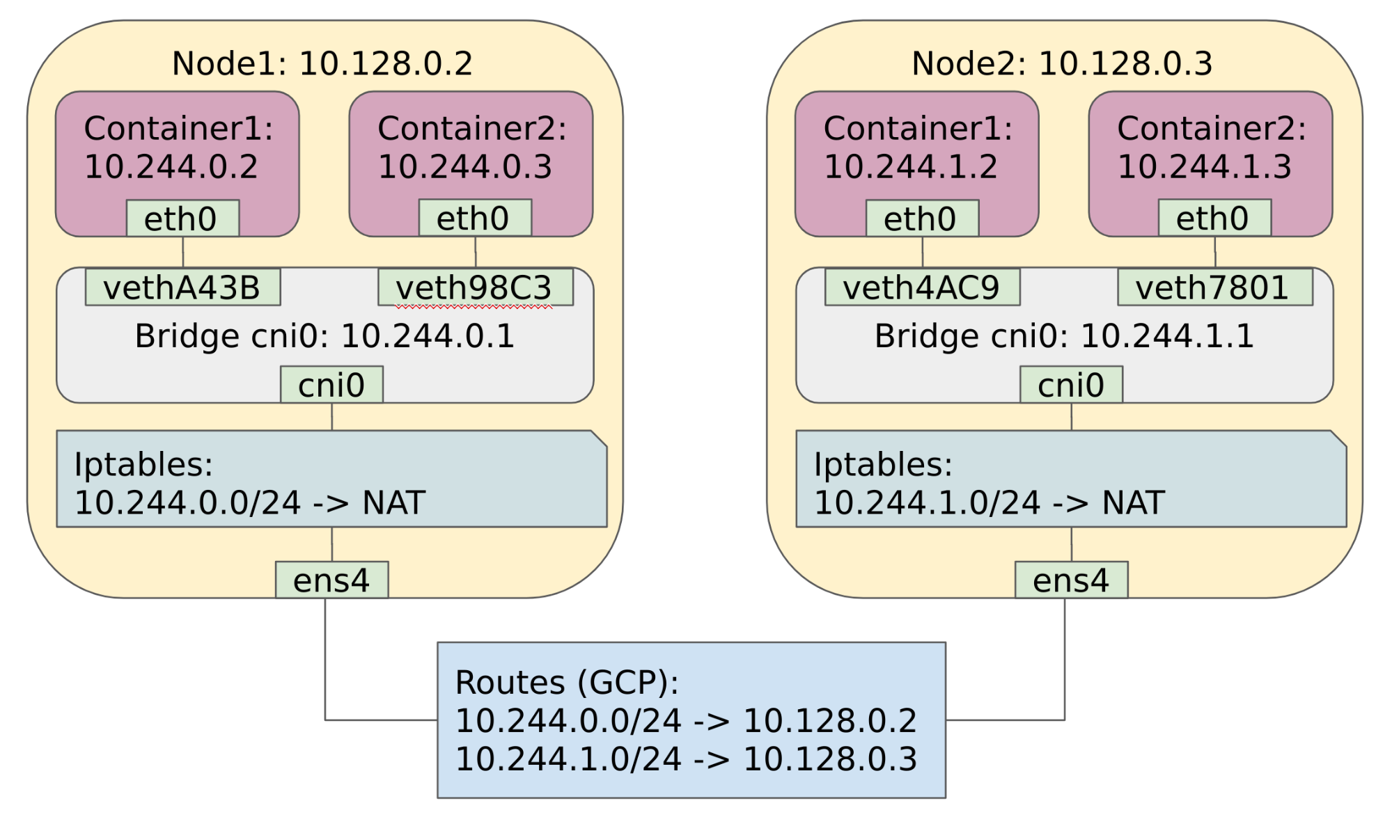 Kubernetes Networking: How to Write Your Own CNI Plug-in