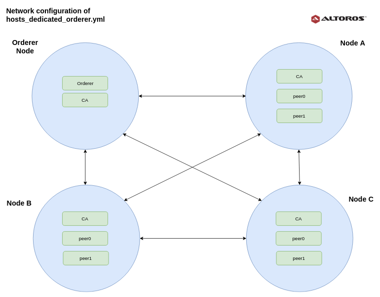 Ansible Fabric Starter: Deploy Hyperledger Fabric to