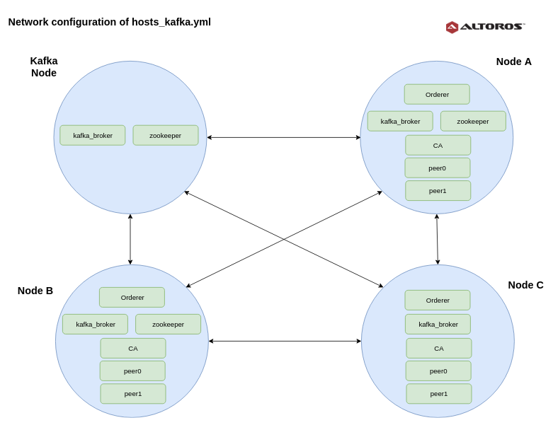 Ansible Fabric Starter: Deploy Hyperledger Fabric to Multiple