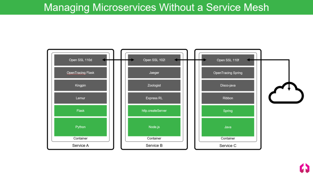 Using Istio to Unify Microservices with a Service Mesh on