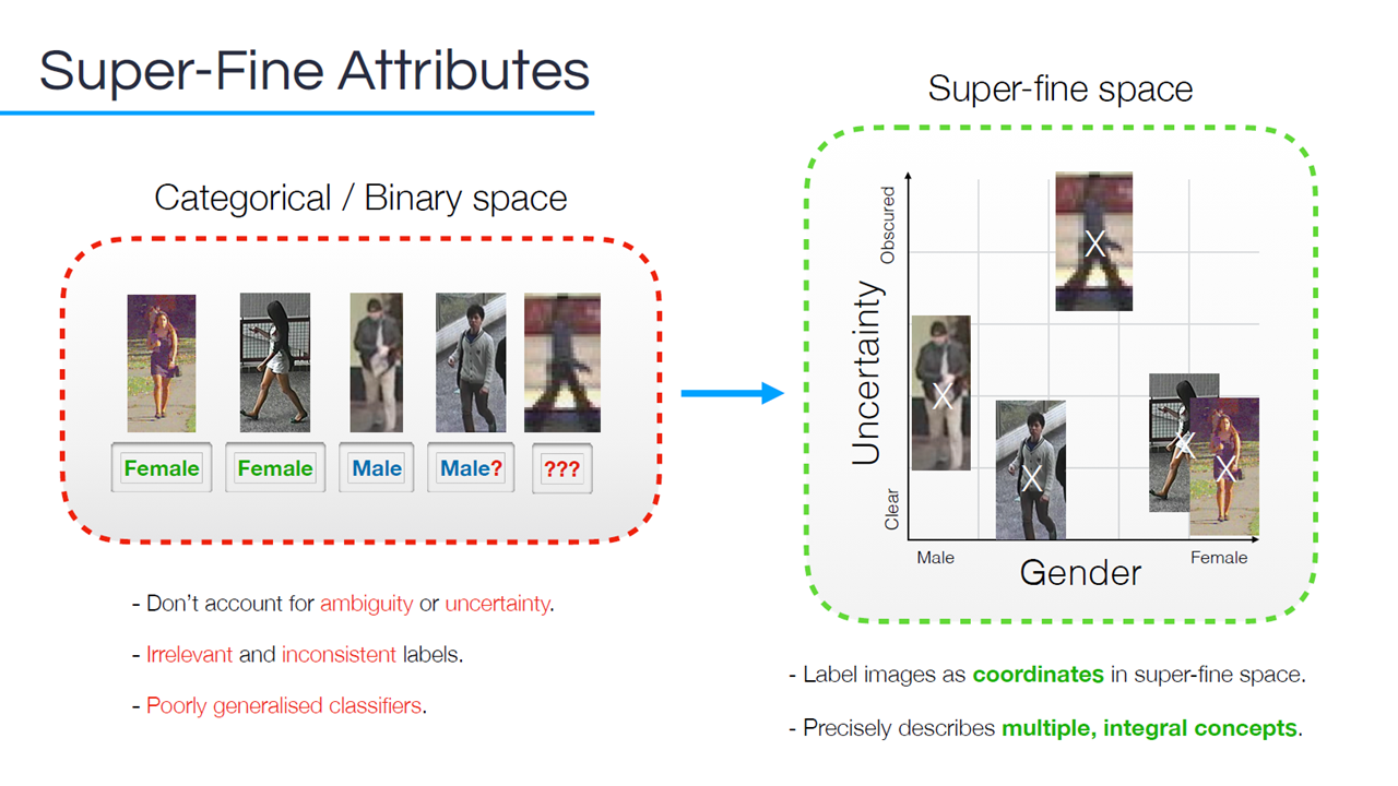 Improving Facial Recognition with Super-Fine Attributes and
