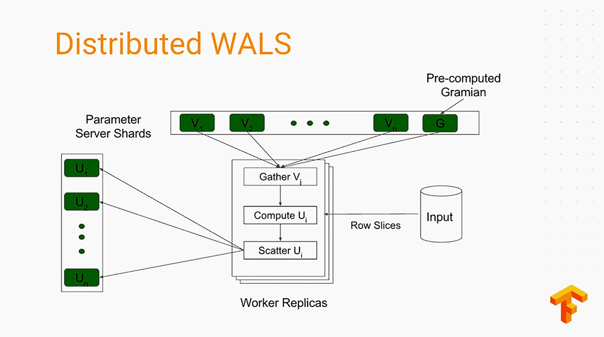 tensorflow-dev-summit-2017-distributed-wals-v11