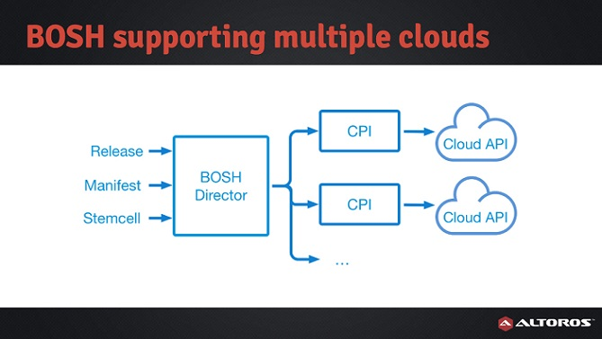 CF Summit 2015: Managing multiple clouds with a single BOSH deployment
