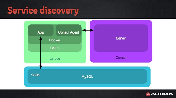Cloud Foundry Summit'15: Service Discovery on Lattice (by Juan Pablo Genovese and Aleksei Zalesov)