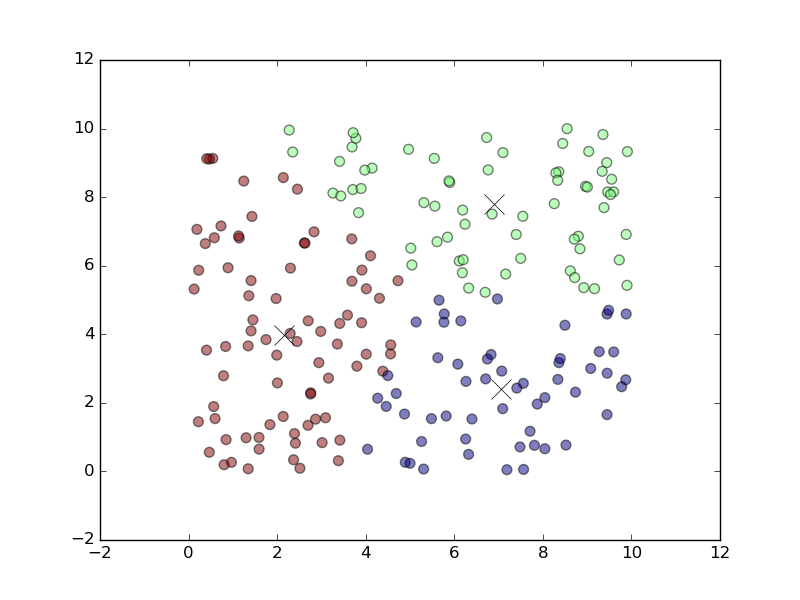 using-k-means-clustering-in-tensorflow