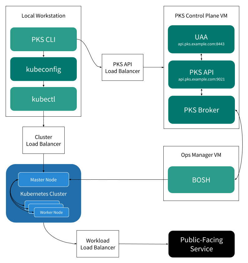 K8s Meets PCF: Pivotal Container Service from Different
