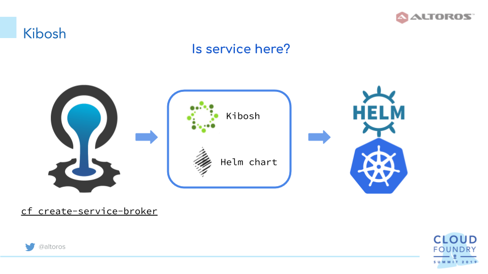 Deploying a Blockchain App on Cloud Foundry and Kubernetes | Altoros