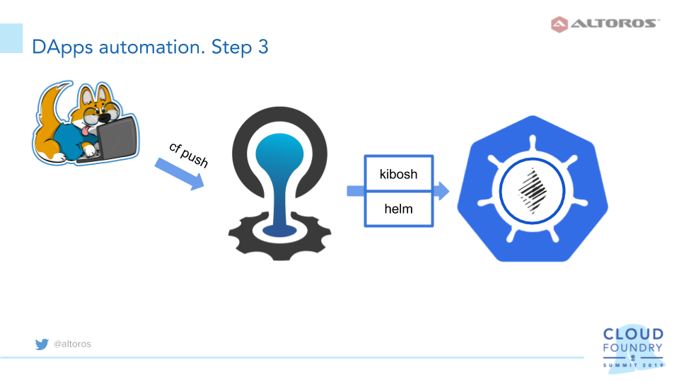 Deploying a Blockchain App on Cloud Foundry and Kubernetes