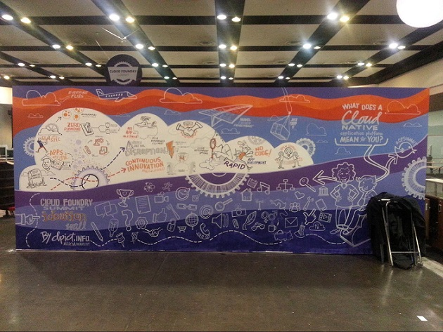 Cf Summit 2015: Ideation Wall