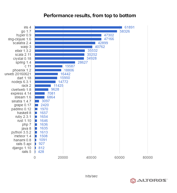 performance-benchmark-ruby-frameworks-results-v666