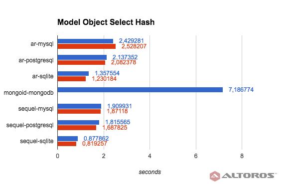 performance-of-ruby-frameworks-orm-tests