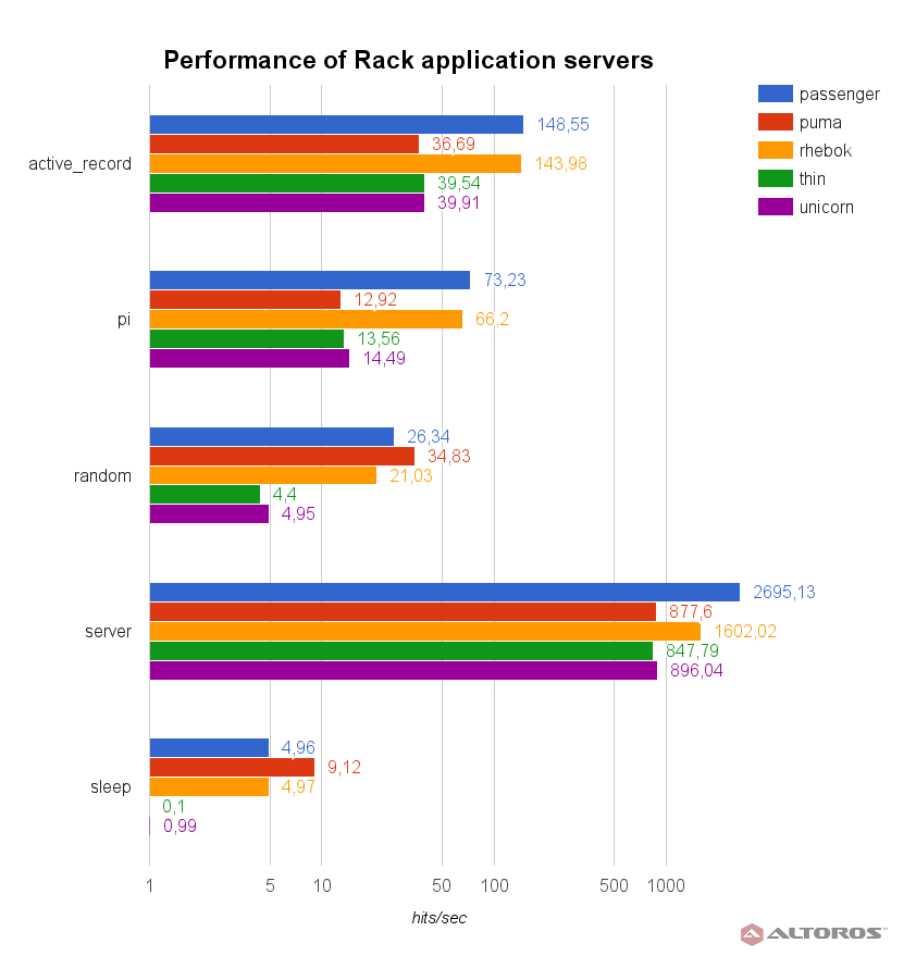 performance-rack-app-servers-results