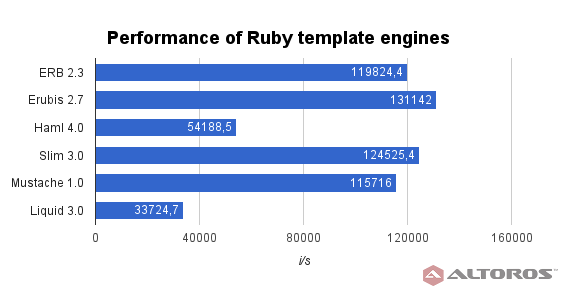 Performance Comparison of Ruby Frameworks 2016 | Altoros