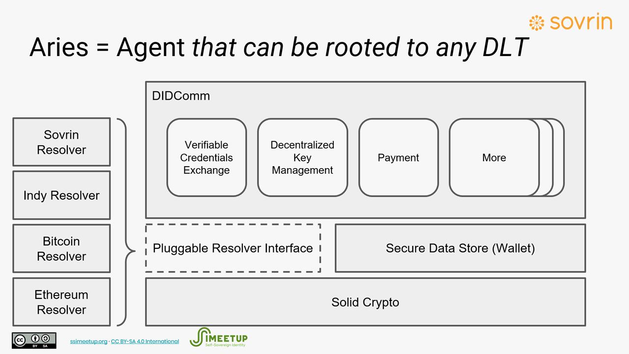 Hyperledger Aries to Enable Blockchain-Agnostic, Self-Sovereign