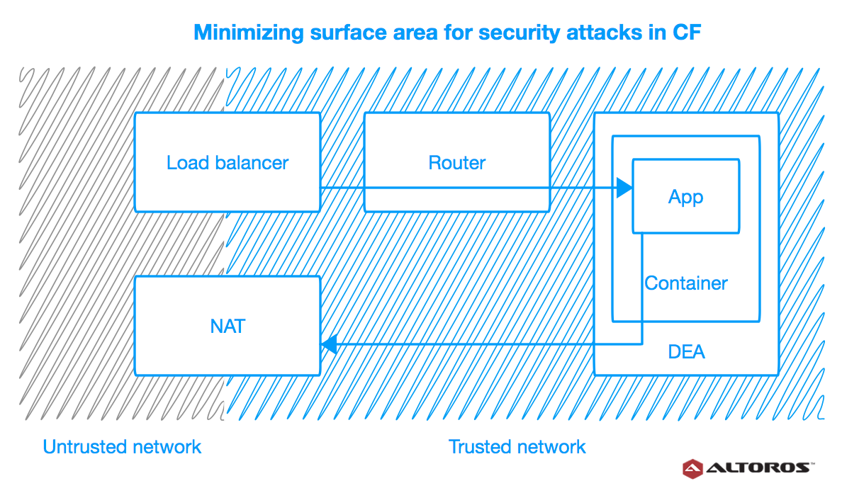 How Cloud Foundry Minimizes Surface Area for Security Breaches