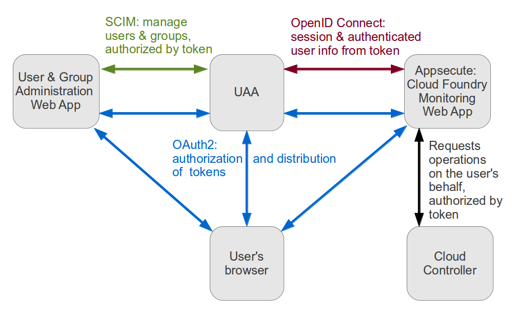 Cloud Foundry UAA Operation Diagram
