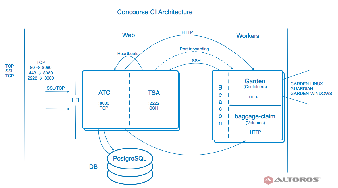 8 Pro Tips for Using Concourse CI with Cloud Foundry | Altoros