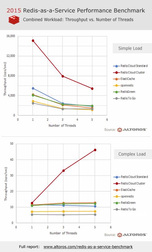 Redis-as-a-Service Benchmark: Redis Cloud vs. ElastiCache vs. openredis vs. RedisGreen vs. Redis To Go