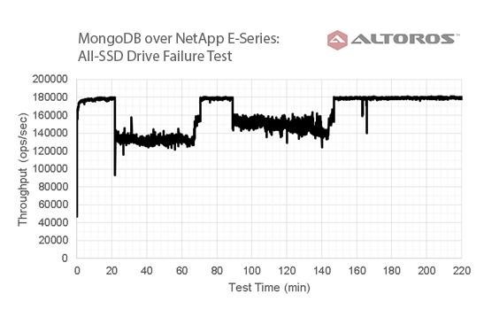 ssd-drive-failure-test-in-ddp-netapp-e-series-over-mongodb-v7
