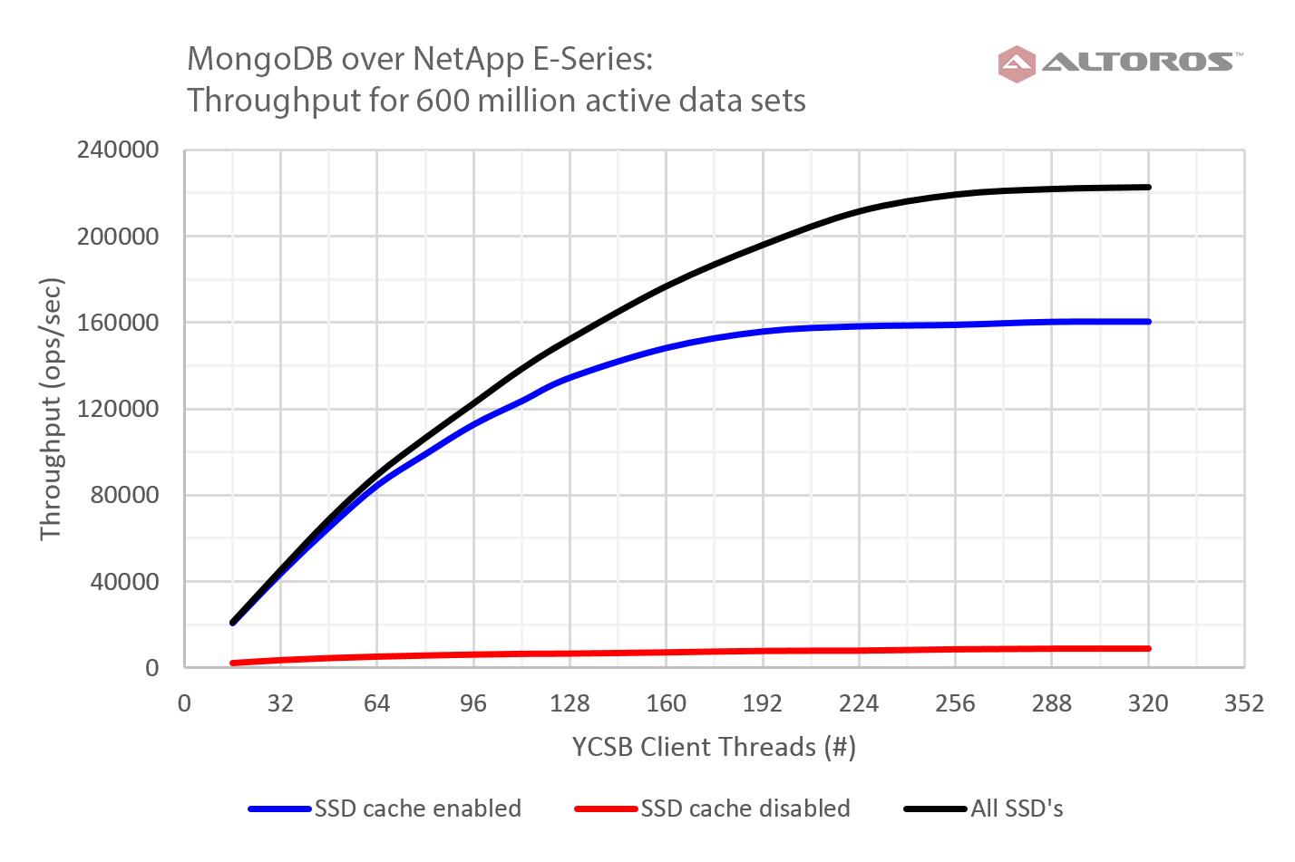 throughput-comparison-for-600-million-documents-netapp-e-series-mongodb-v6