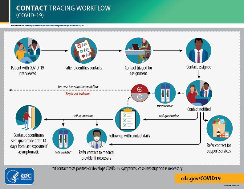 CDC-Contact-Tracing-FlowChart
