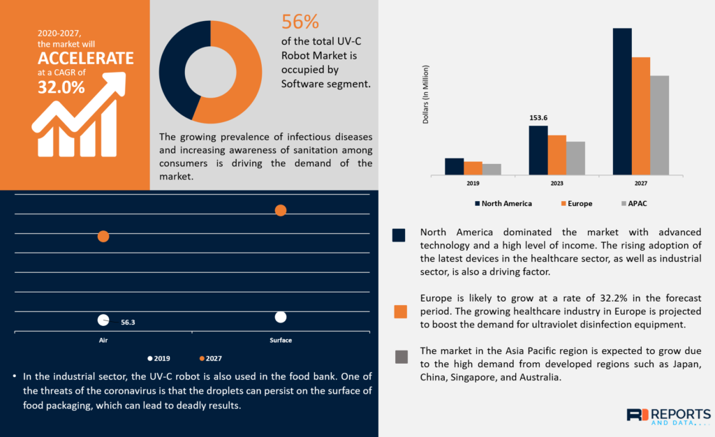 reports-and-data-UVC-robot-market-projection-1024x626
