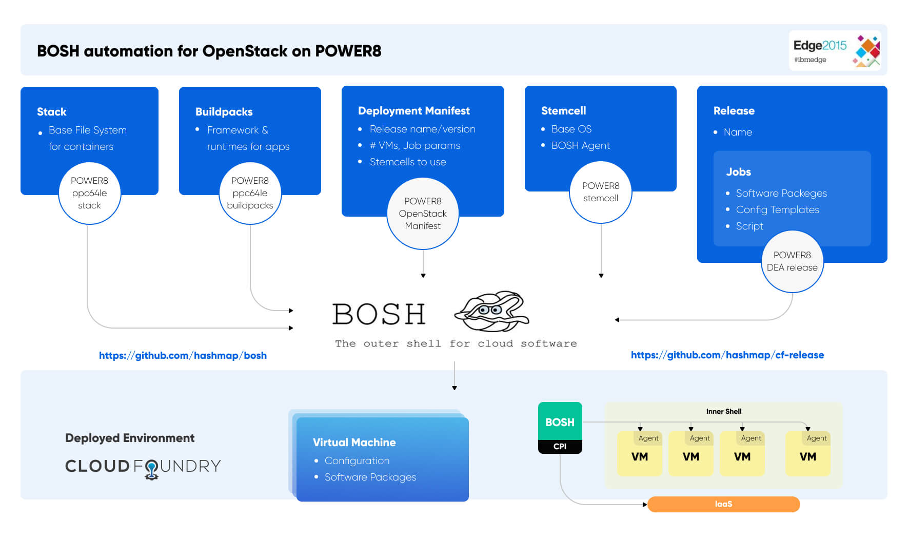 Automating Cloud Foundry / BOSH on Top of IBM POWER8 and OpenStack